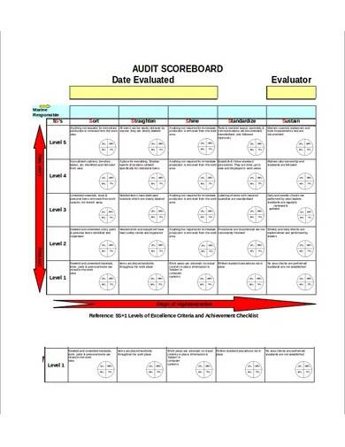 sample audit scorecard template