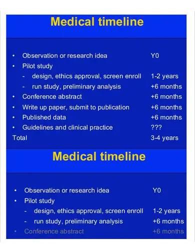 sample medical timeline template