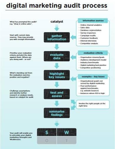 digital marketing audit format