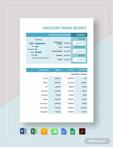 vacation travel budget template
