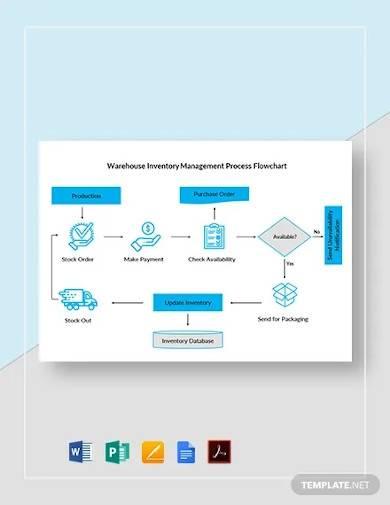warehouse inventory management process flowchart