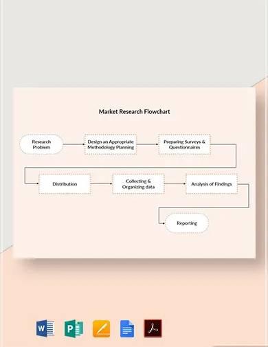 market research flowchart template