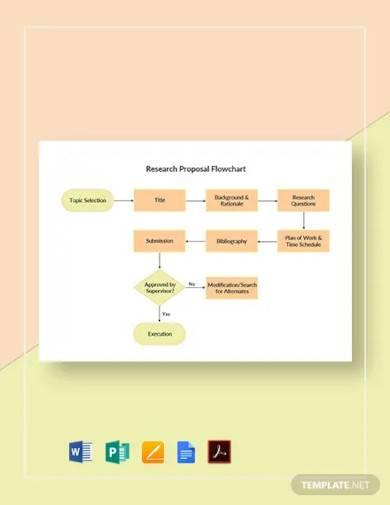 research proposal flowchart template
