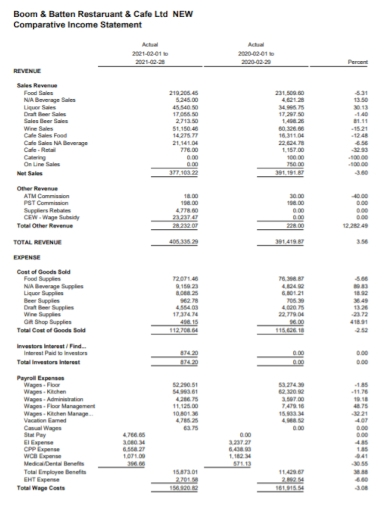 restaurant cafe comparative income statement
