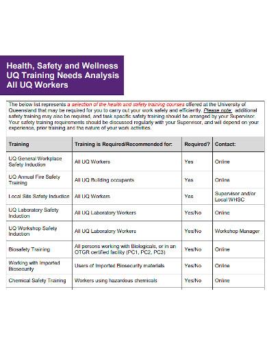 safety and wellness training needs analysis