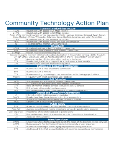 community technology action plan