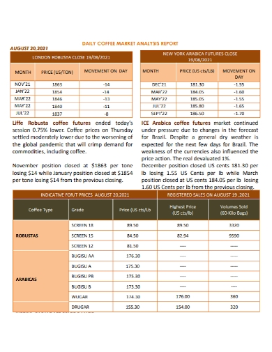 daily coffee market analysis report