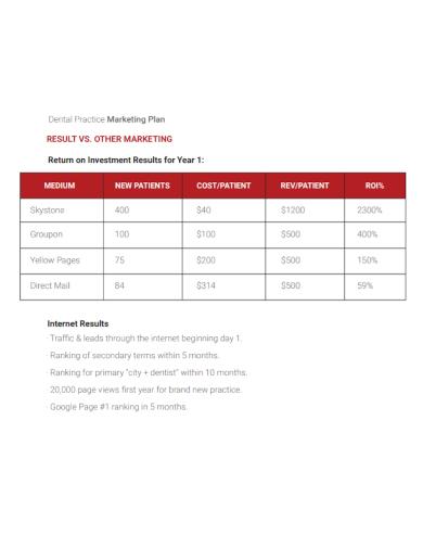 dental practice marketing plan