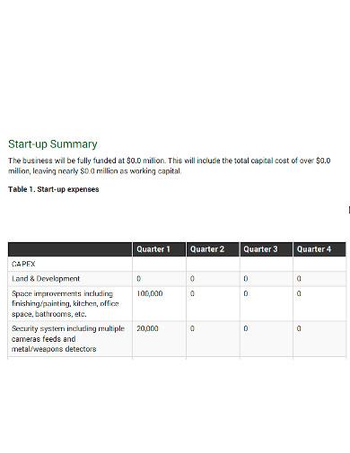 dispensary startup business plan