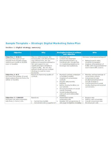 digital marketing sales strategy plan