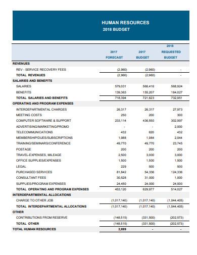 hr business budget plan